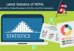 Nepal Telecommunications Latest Statistics